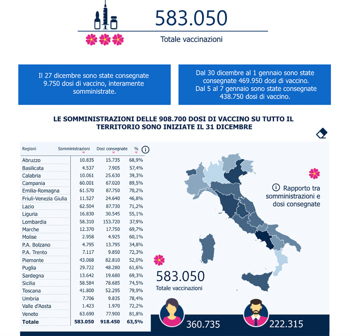 Campania prima in Italia per vaccinazioni: 89,5%, Campania prima in Italia, nonostante le polemiche, per vaccinazioni: 89,5%